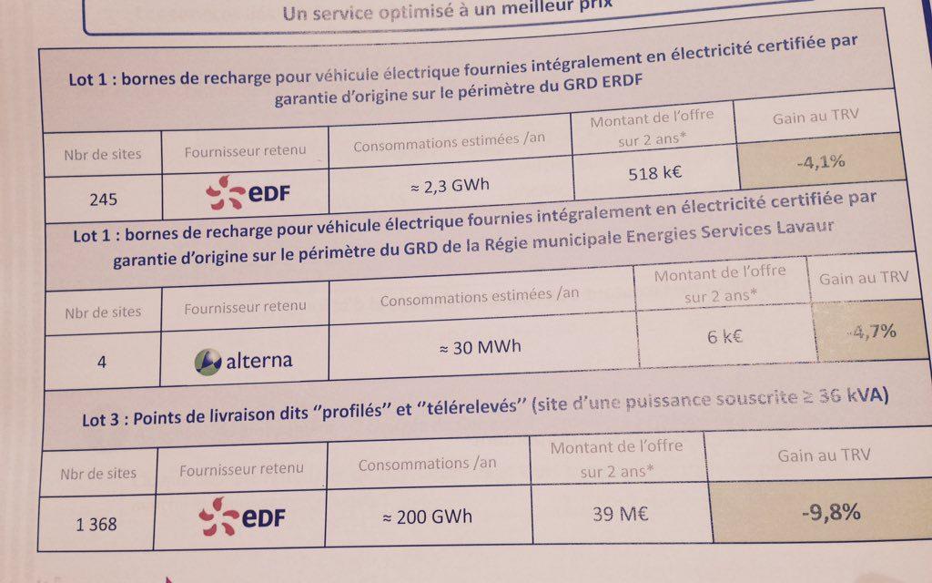 Les AODE du Languedoc retiennent EDF et Alterna