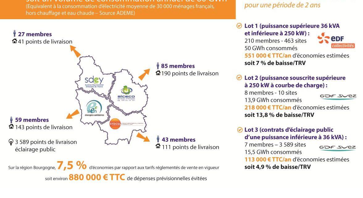 Gaz: le groupement bourguignon retient Gaz de Bordeaux